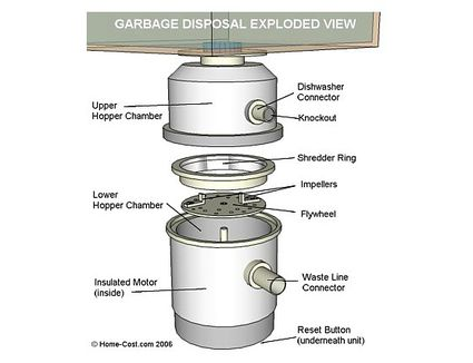Troubleshooting Garbage Disposal Problems