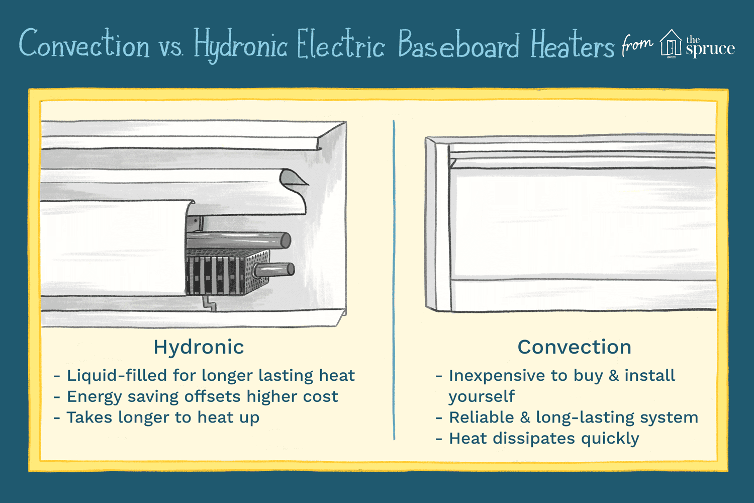 Convection vs. Hydronic Electric Baseboard Heaters on