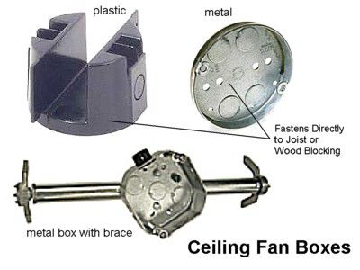 Electrical box types and uses ceiling fan rated electrical box aloadofball Gallery