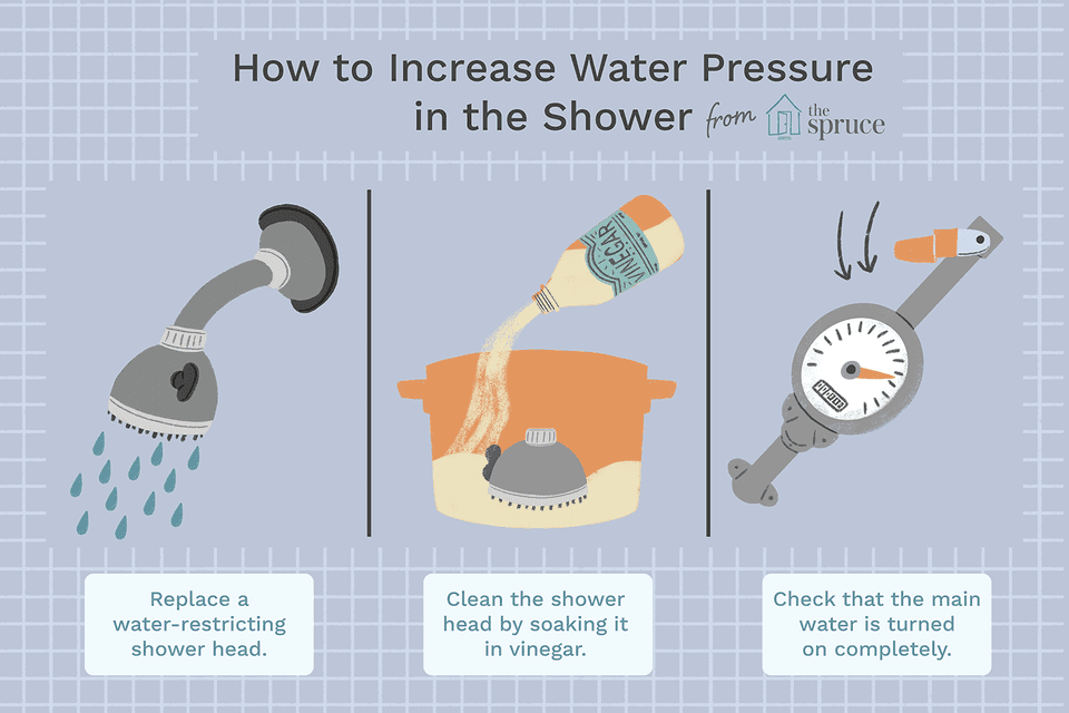 water pressure illustration