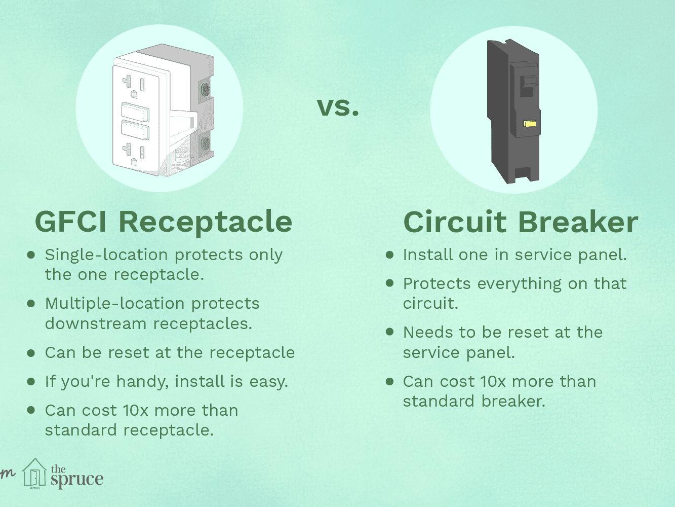Gfci Receptacle Or A Circuit Breaker How To Choose