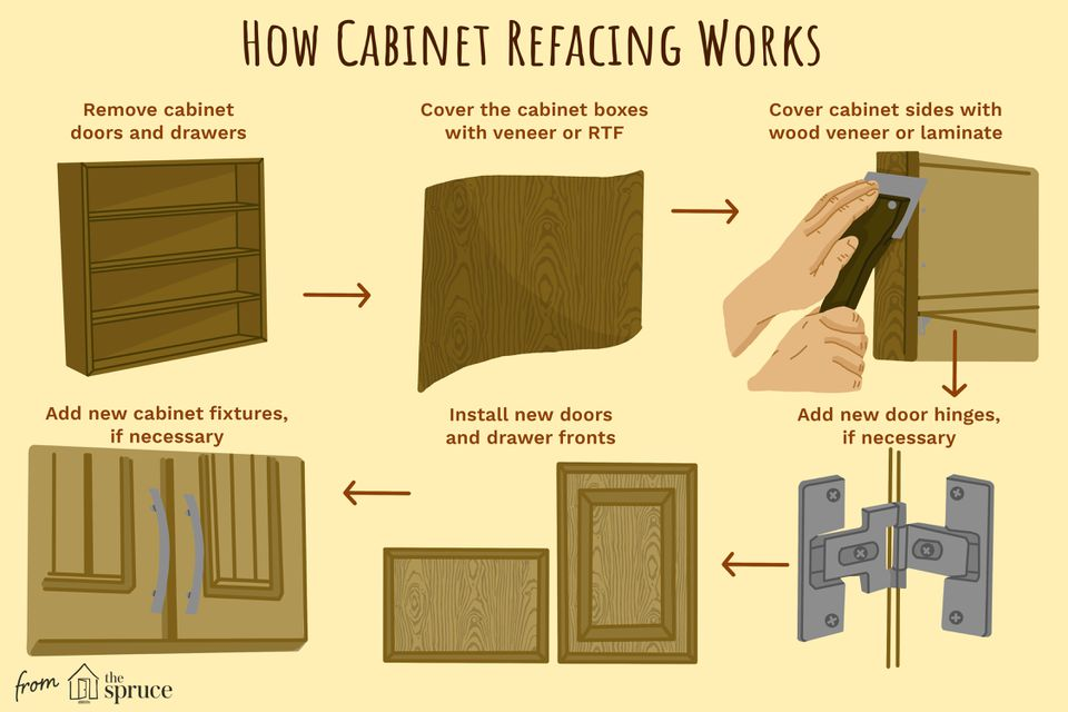 how cabinet refacing works illustration