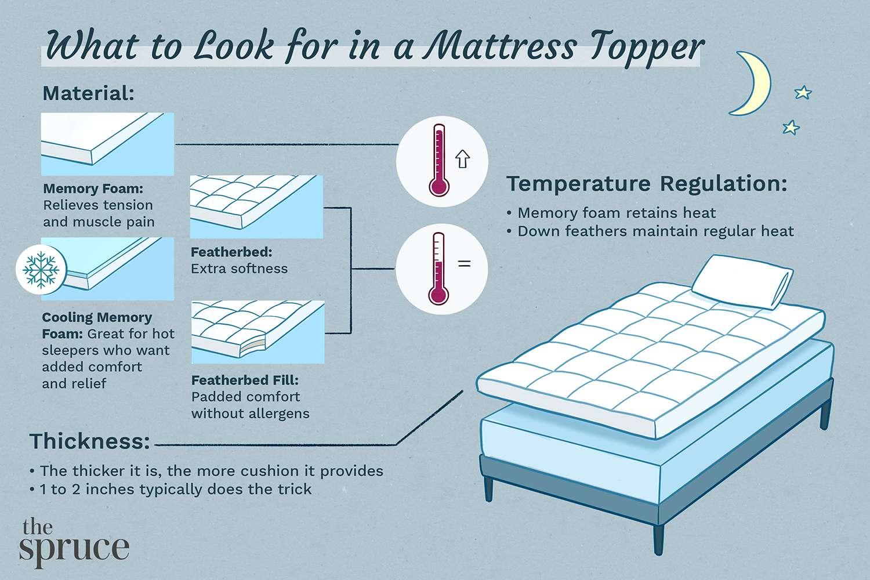 Mattress Topper Illustration