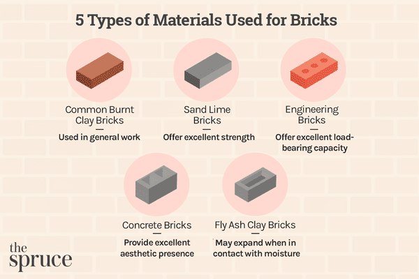 5 Types of Materials Used for Bricks
