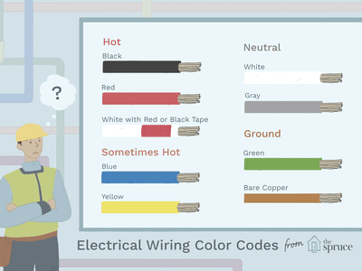 Maximum number of electrical wires allowed in conduit learn the electrical wiring color coding system greentooth Choice Image