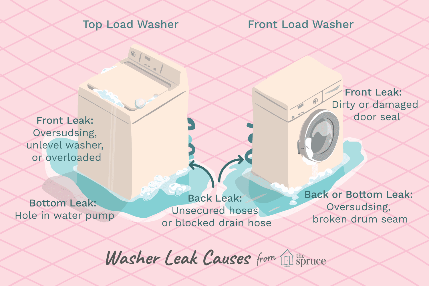 What Causes Washing Machine Or Washer Leaking Whirlpool Duet Diagram