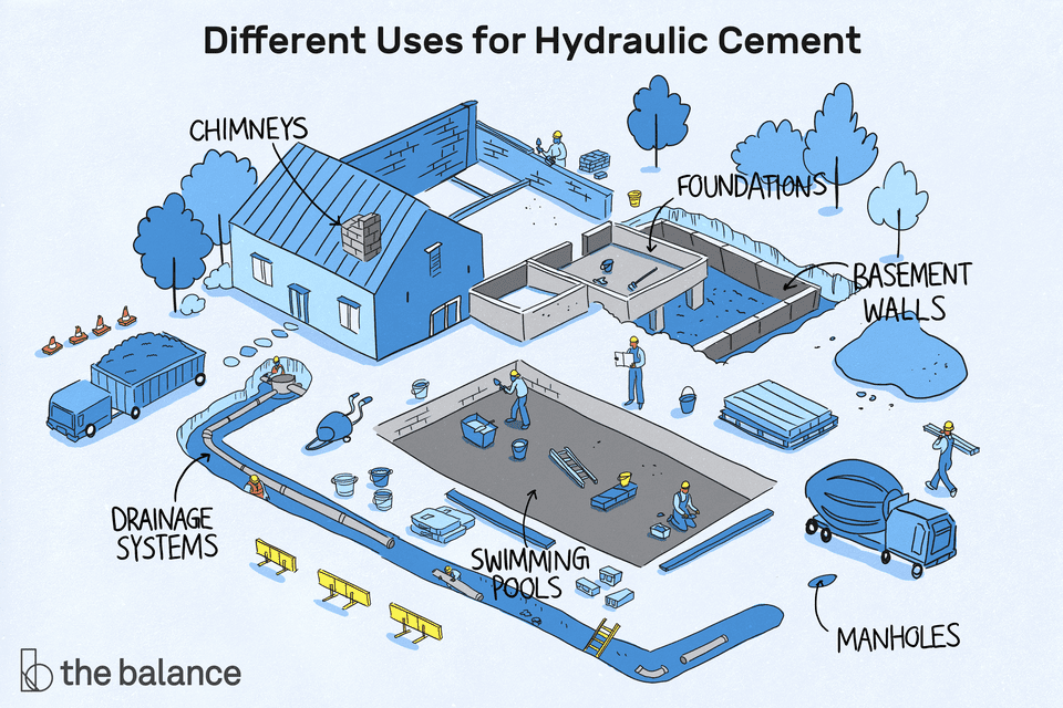 """Image shows a house with many construction projects happening in the backyard. Text reads: """"Different uses for hydraulic cement: chimneys; foundations; basement walls; manholes; swimming pools; drainage systems"""""""