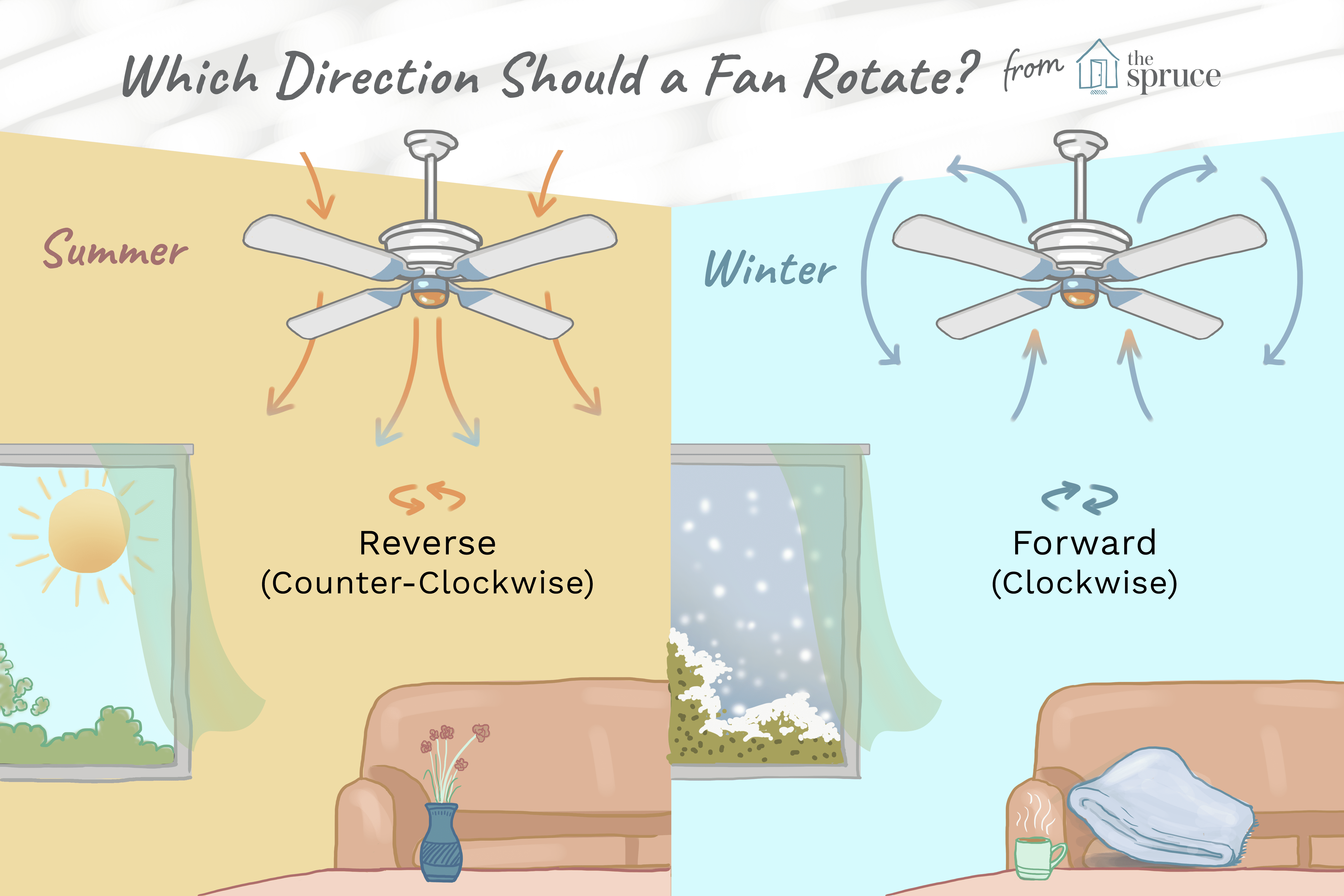 Which Direction Should A Ceiling Fan Rotate Winter Clockwise