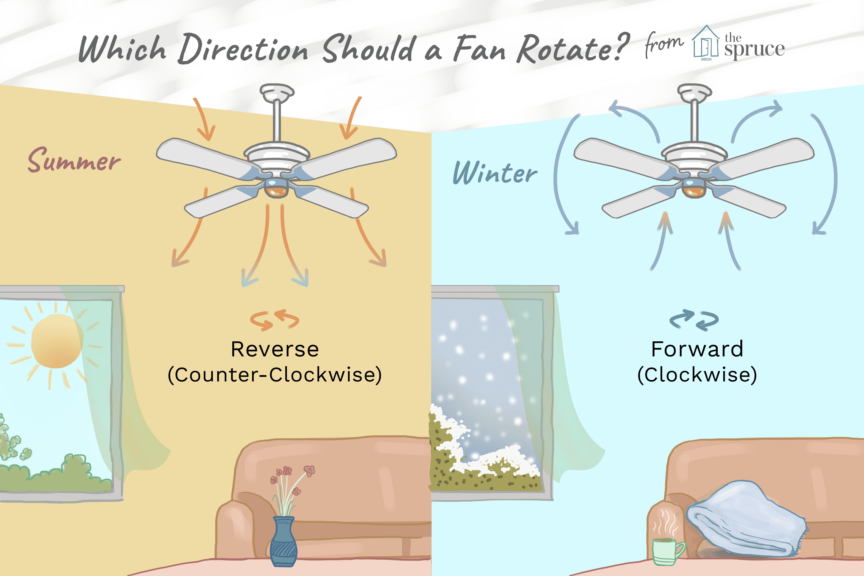 Ceiling Fan Direcion