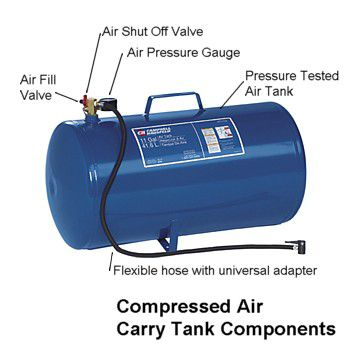 How to Use a Portable Compressed Air Tank