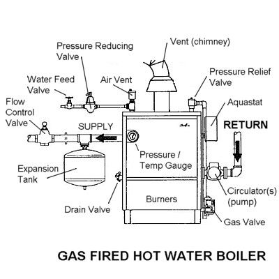 components of a hot water boiler  gas fired boiler