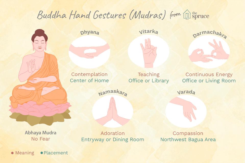 gestos con las manos de Buda