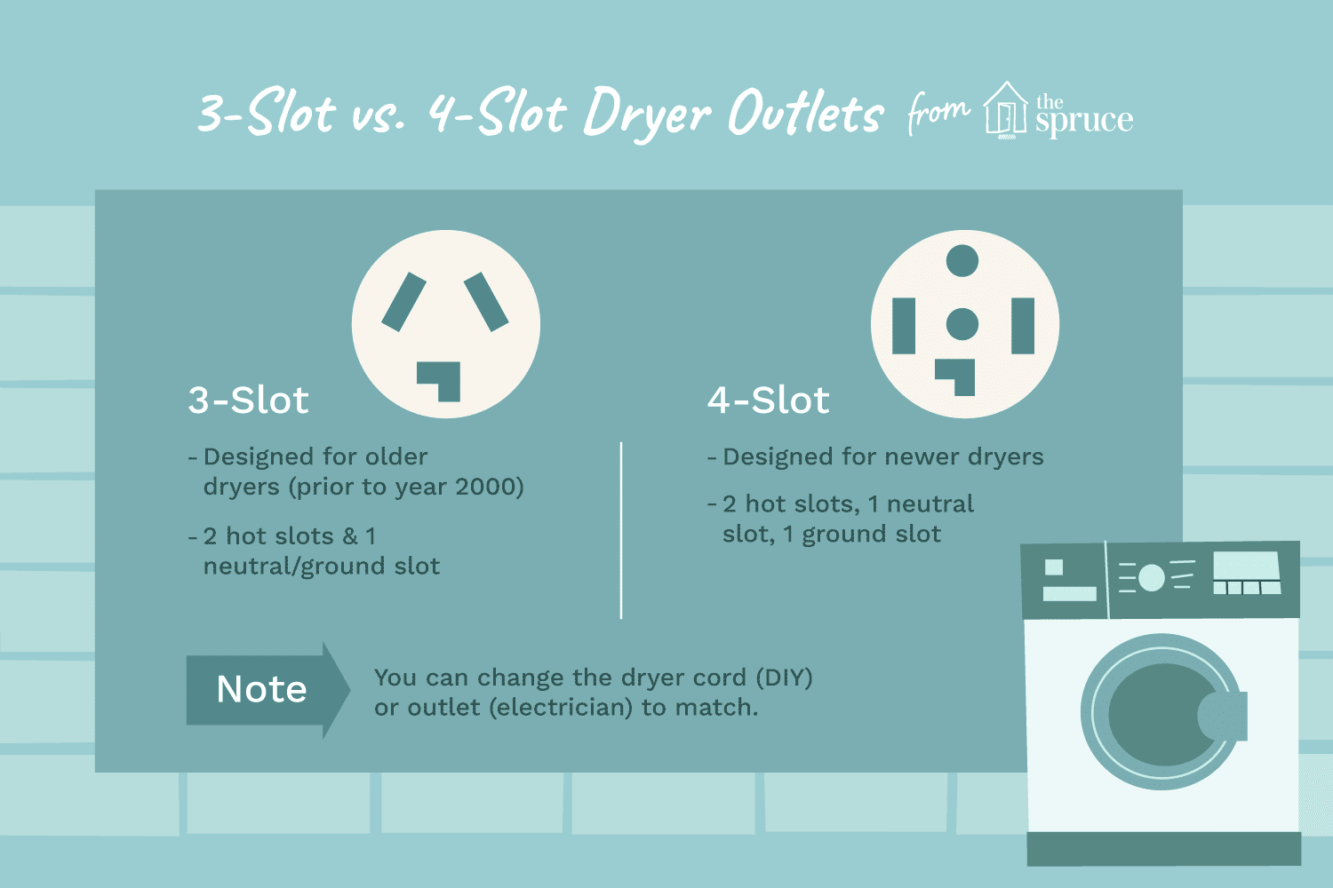 3 Slot Vs 4 Dryer Outlets Washing Machine Wiring Diagram Service Manual Error Code Circuit And