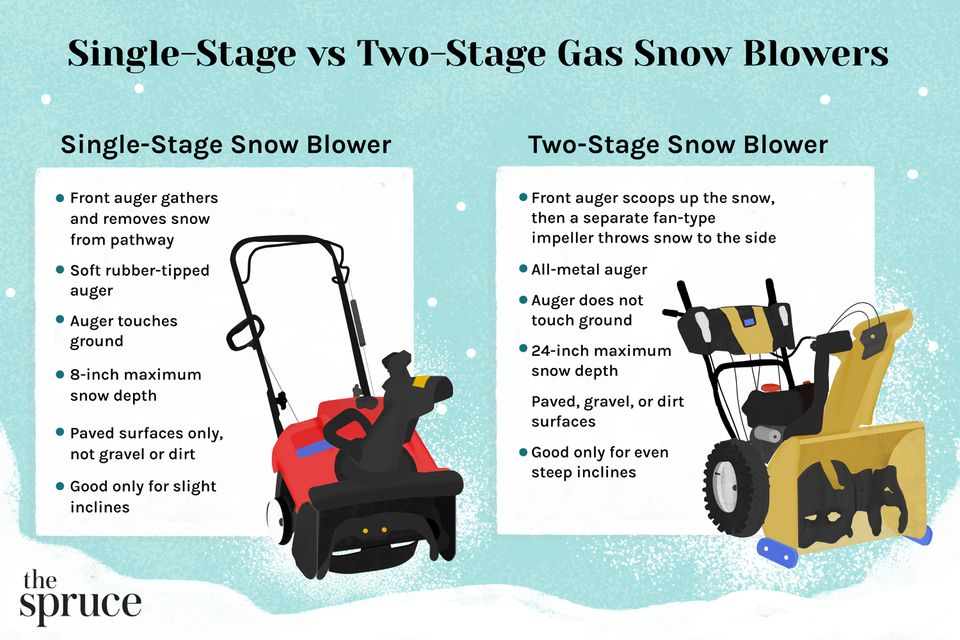 Single Stage vs Two-Stage Gas Snow Blowers