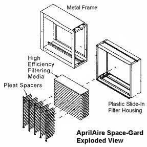 Exploded view of Aprilaire Space-Gard Furnace Air Filter