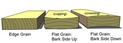 A diagram of deck board orientation