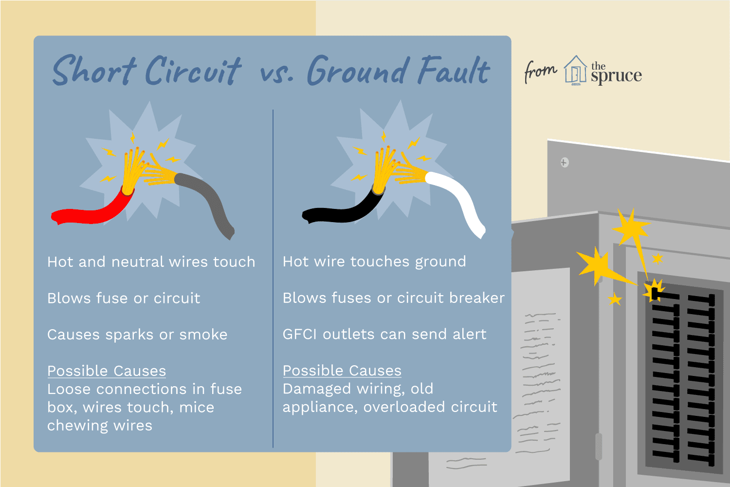Short Circuit vs. Ground Fault on ground fault relay wiring diagram, ground fault indicator wiring diagram, ground fault interrupter circuit breaker, arc fault wiring diagram, ground fault interrupter cable, ground fault breaker wiring diagram,