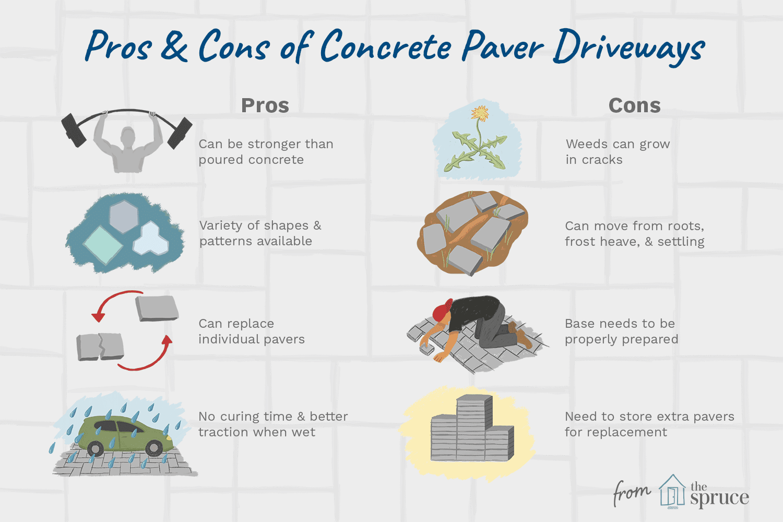 All About Concrete Paver Driveways