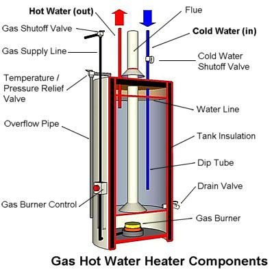 Water Heater - Gas Water Heater