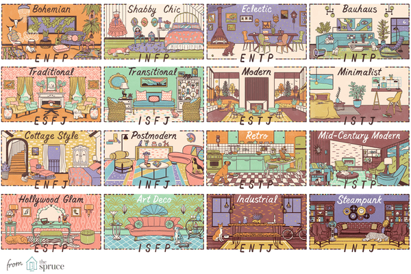 A collection of illustrations showing the best homes based on a Myers-Briggs personality test
