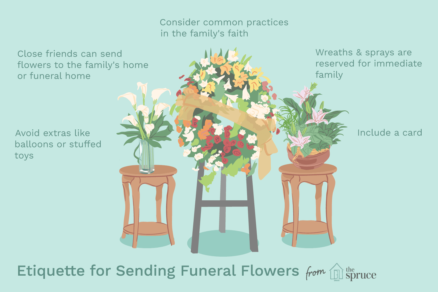 illustration of etiquette for sending funeral flowers