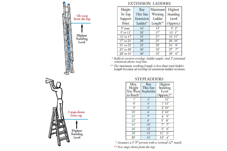 Ladder chart