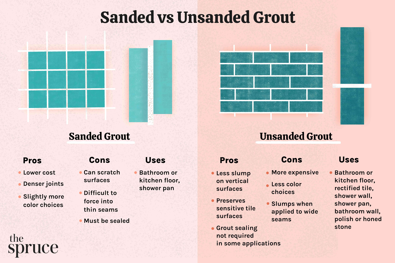Sanded vs Unsanded Grout
