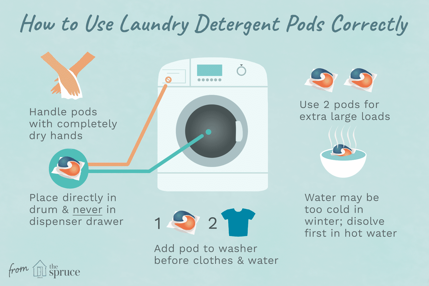 Troubleshooting Laundry Pods