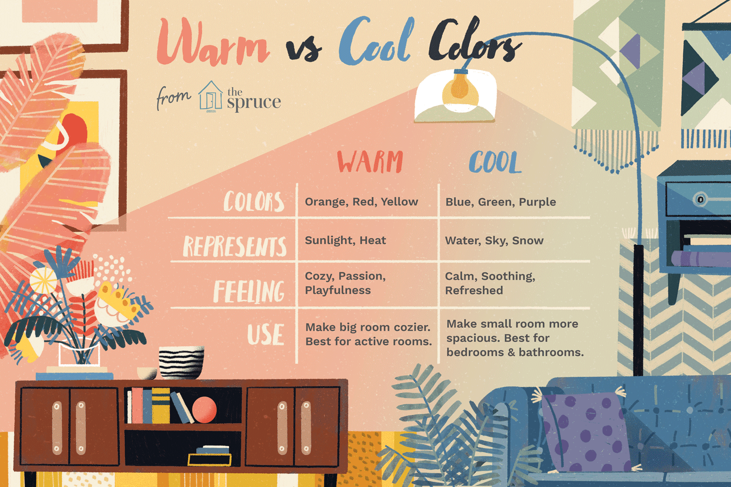Understanding Warm And Cool Colors