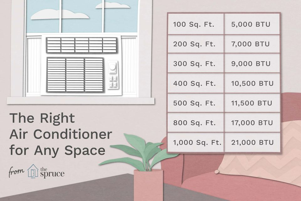 illustration of air conditioner chart for BTUs and room size