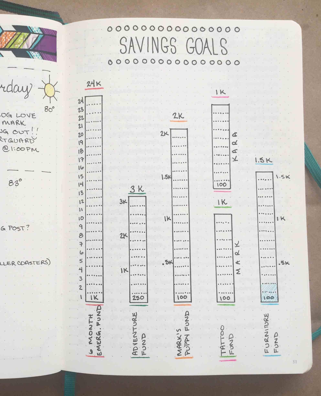 Bullet journal idea for saving money