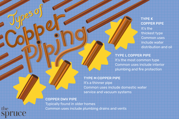 Types of Copper Piping