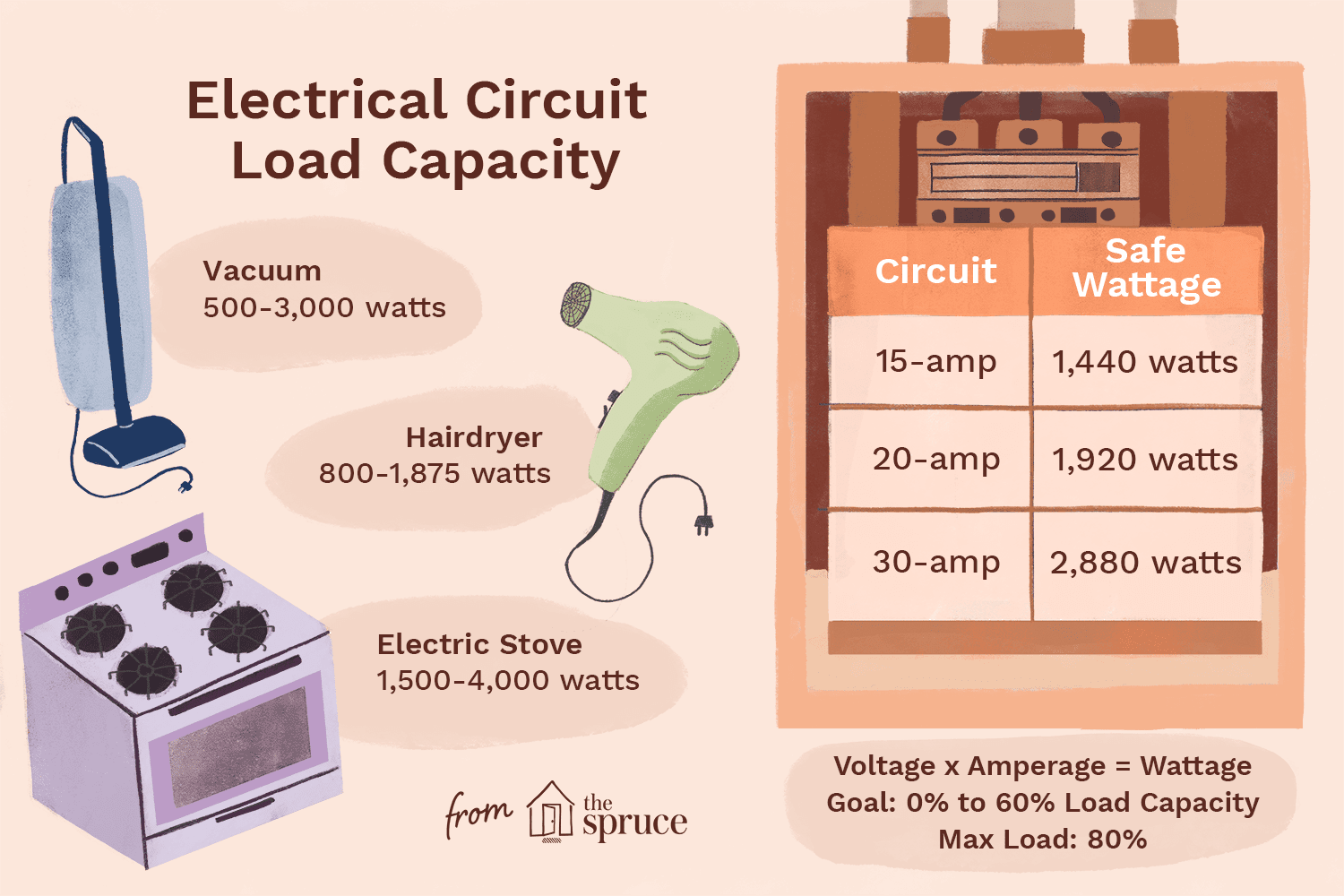 How To Calculate Electrical Circuit Load Capacity Home Wiring Basics
