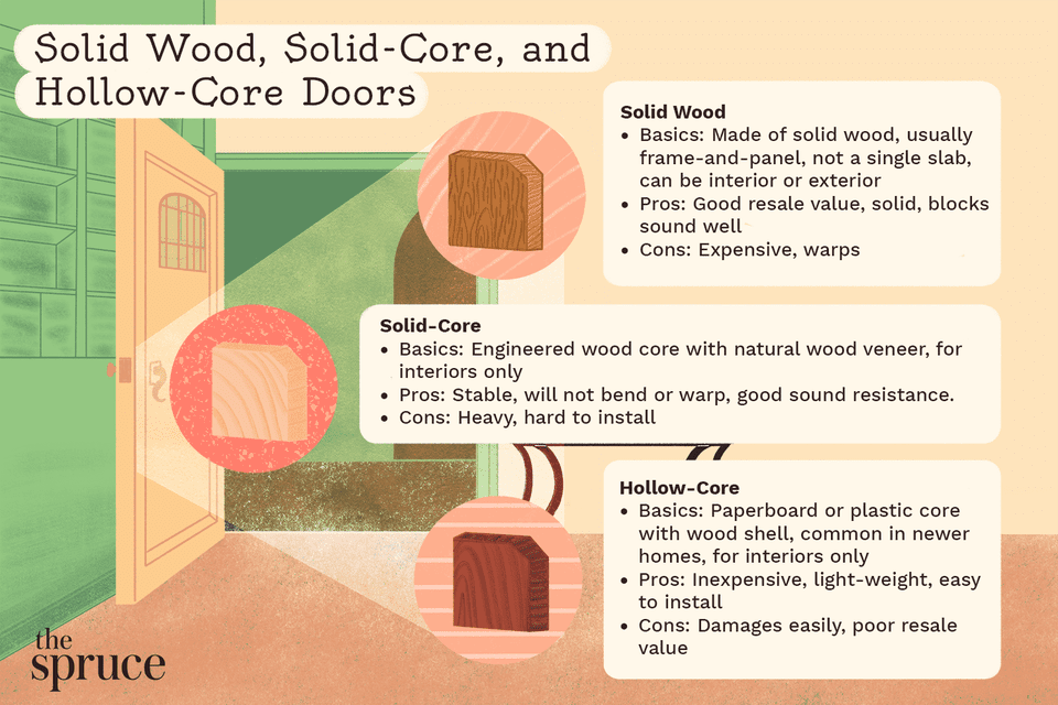 Solid Wood, Solid-Core, and Hollow-Core Door Comparison