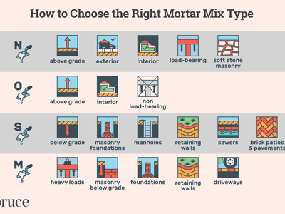 How to Choose the Right Mortar Mix Type