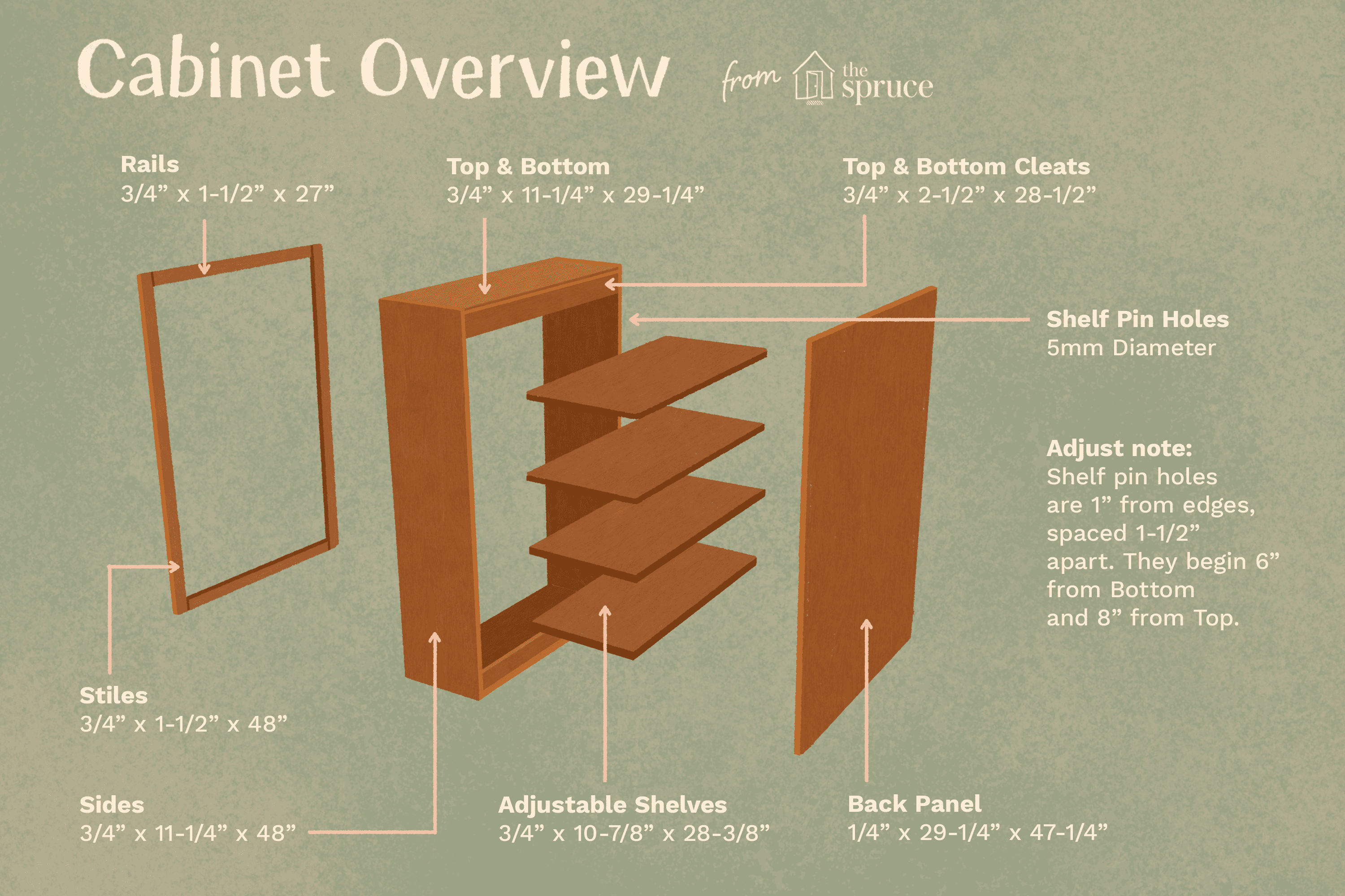 How To Build A Basic Wall Cabinet