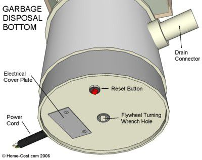 Visual Guide to Garbage Disposal Parts on