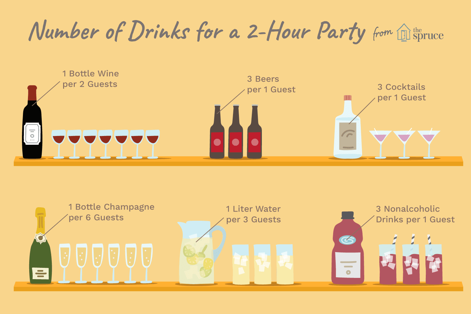 How To Calculate The Number Of Drinks To Buy For A Party