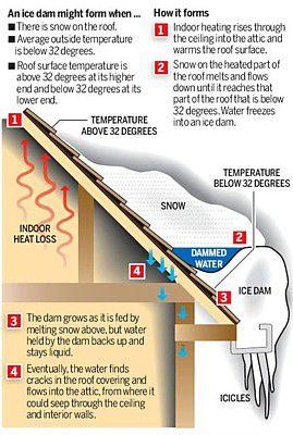 Diagram of an ice dam