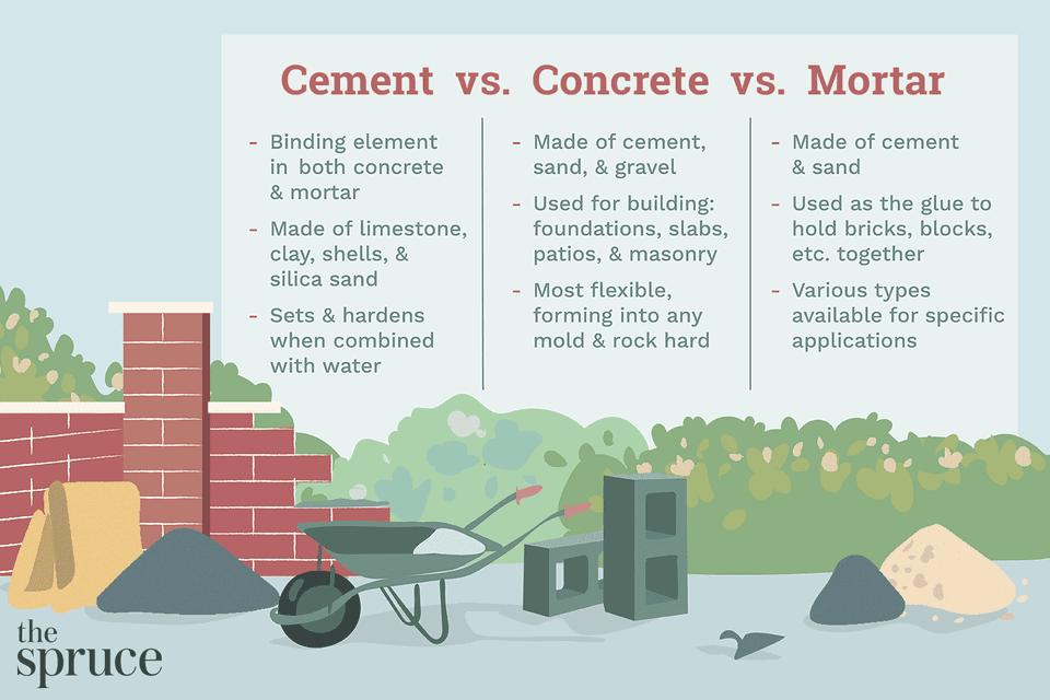 Cement vs Concrete vs Mortar