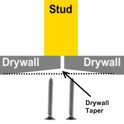 Drywall tapered joint