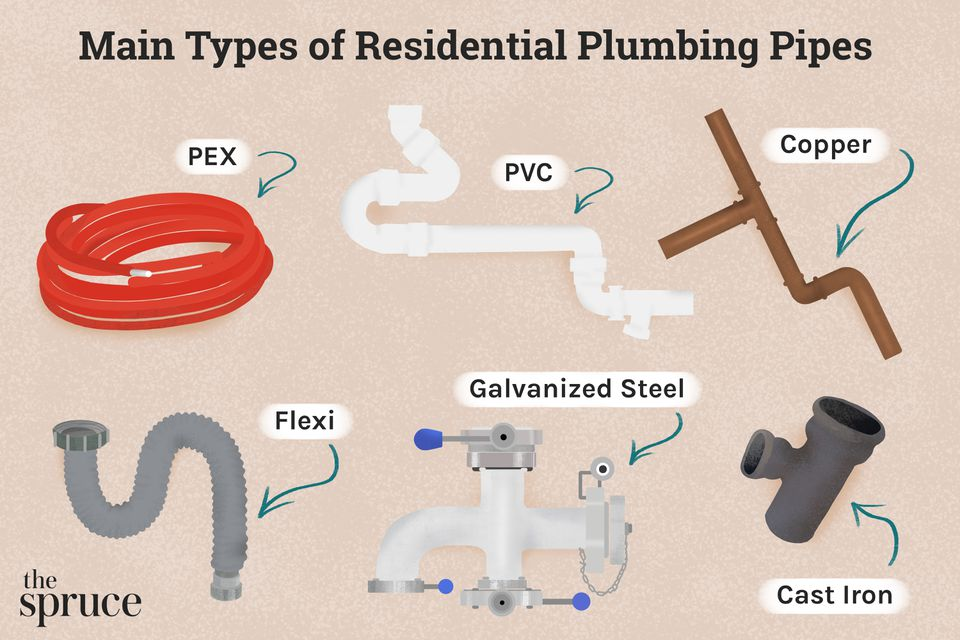 Main Types of Residential Plumbing Pipes