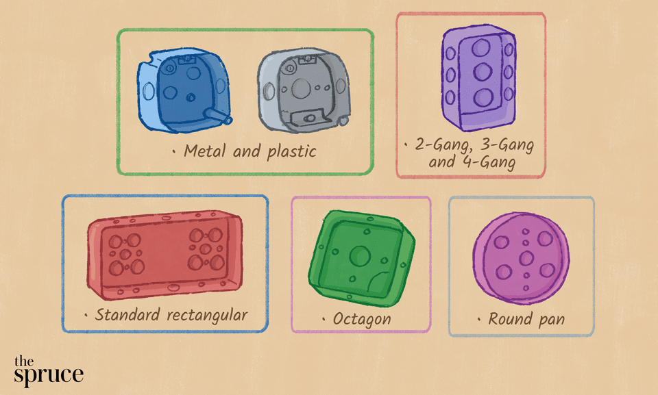 types of electrical boxes illustration