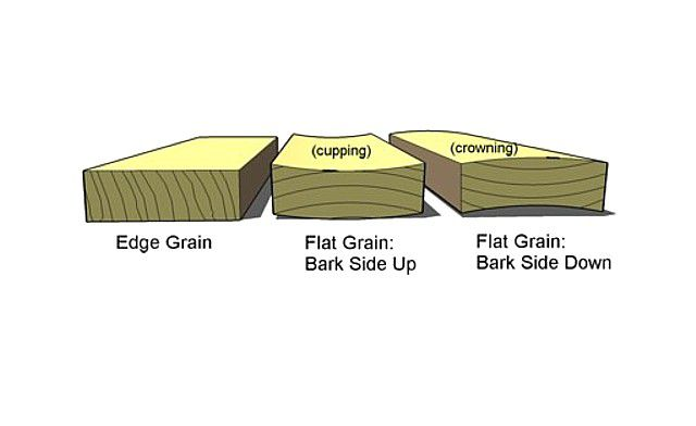 Cupped deck boards