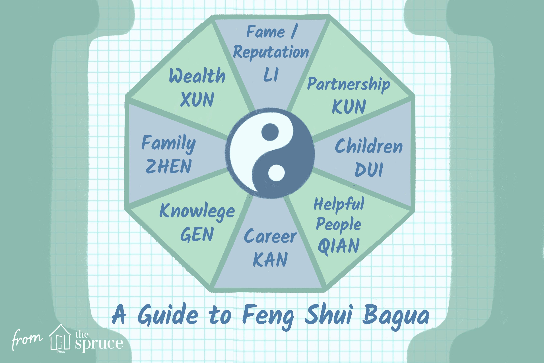 illustration of feng shui bagua