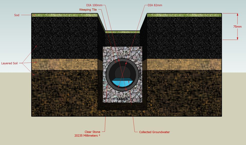 Properly installed drain profile