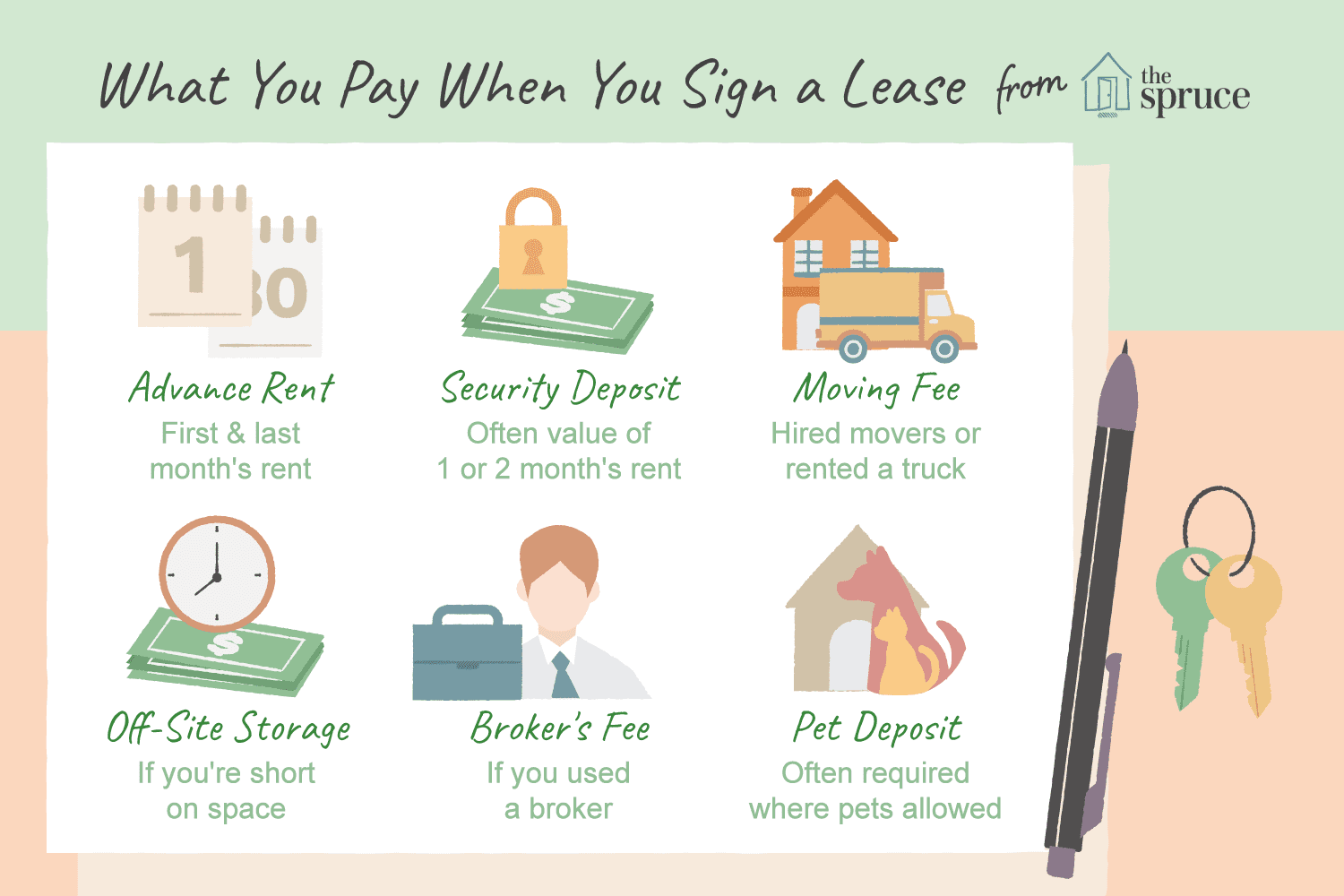What You Must Pay When You Sign Your Lease