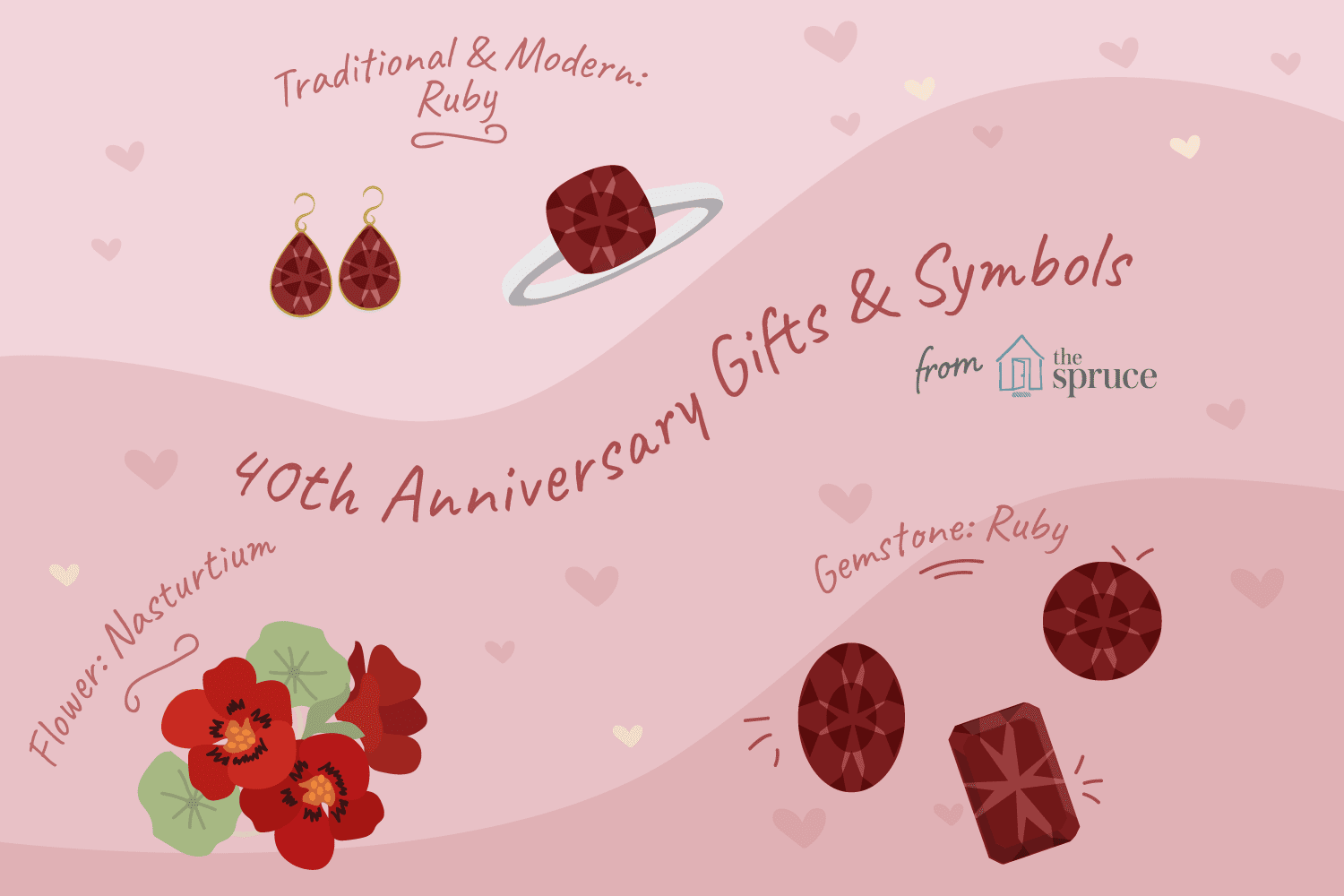 40th Anniversary Celebration Suggestions And Ideas