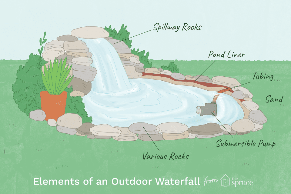 how to build an outdoor waterfall