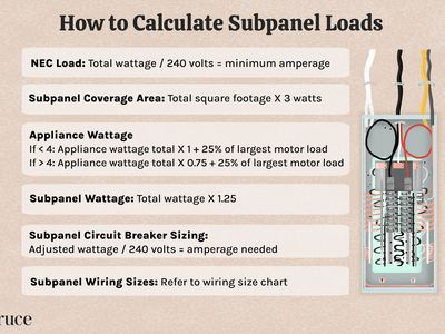 How to Calculate Subpanel Loads